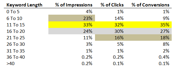 Google Ads Keyword Length, Impressions, Clicks, Conversions Percentage