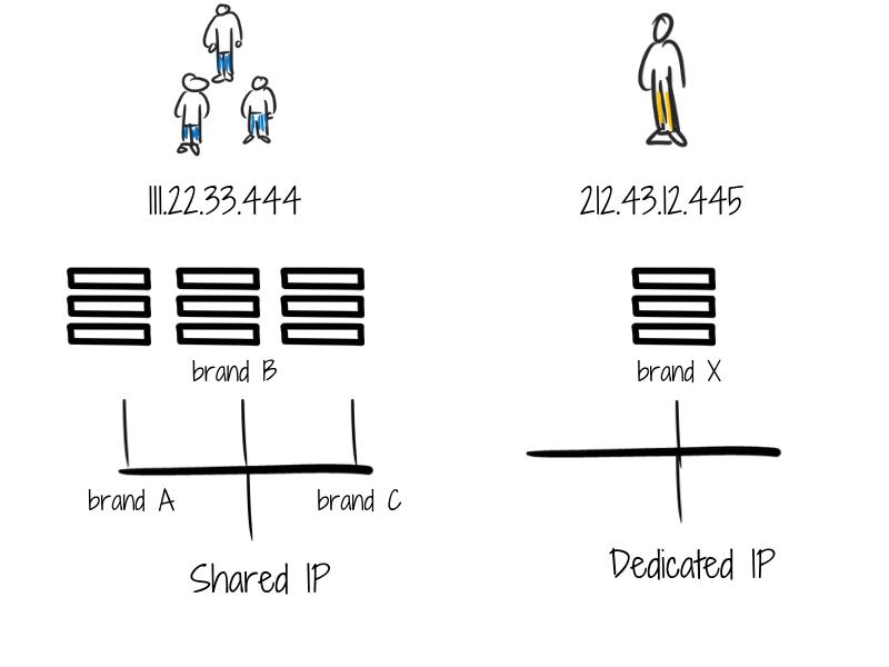 Shared---Dedicated-IP