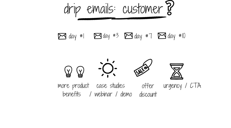Drip-emails_-customer-_