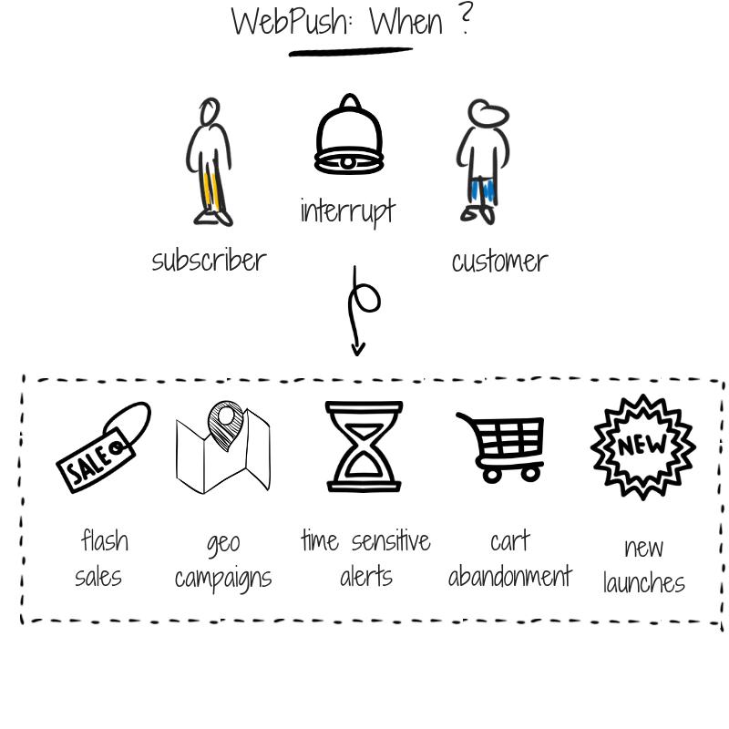 WebPush_-When-_