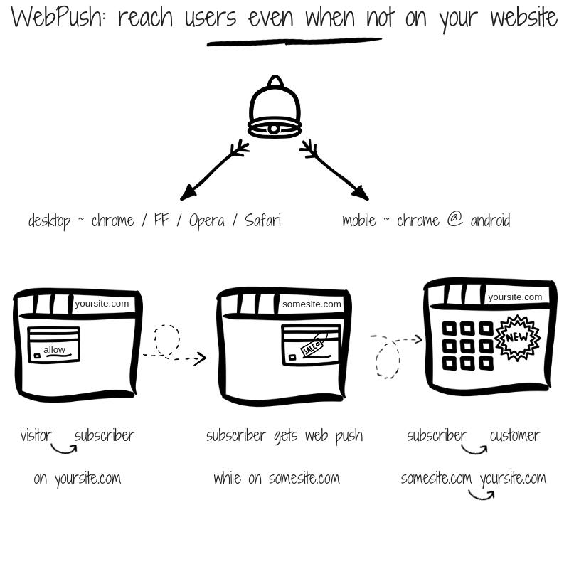 WebPush_-reach-users-even