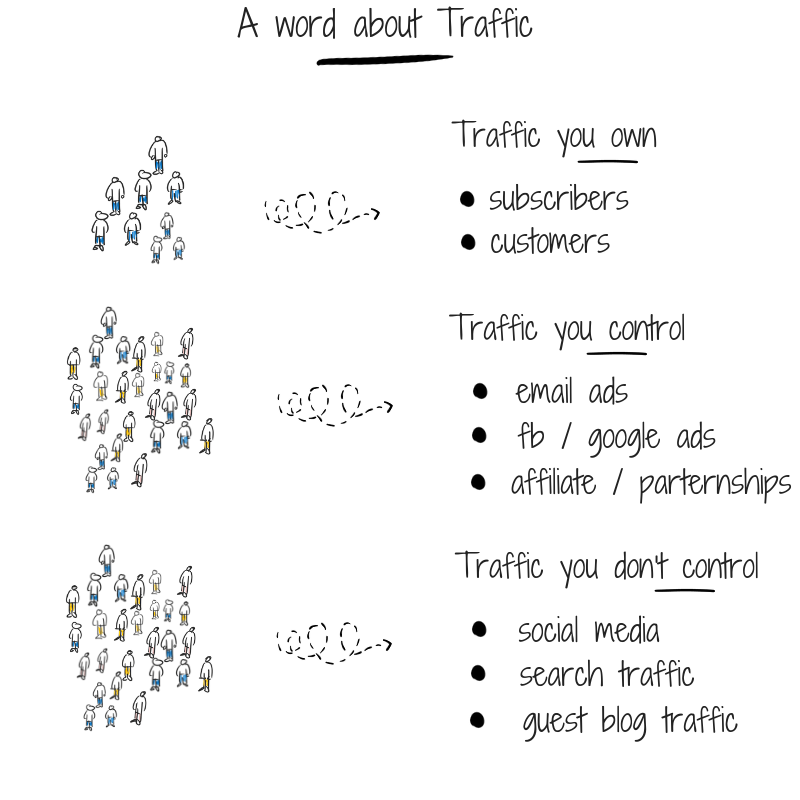 Word-about-traffic
