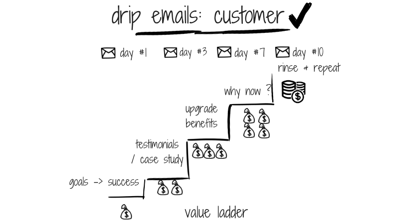 drip-emails_-customer--