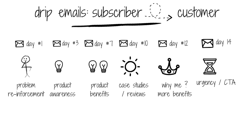 drip-emails_-subscriber-to-customer