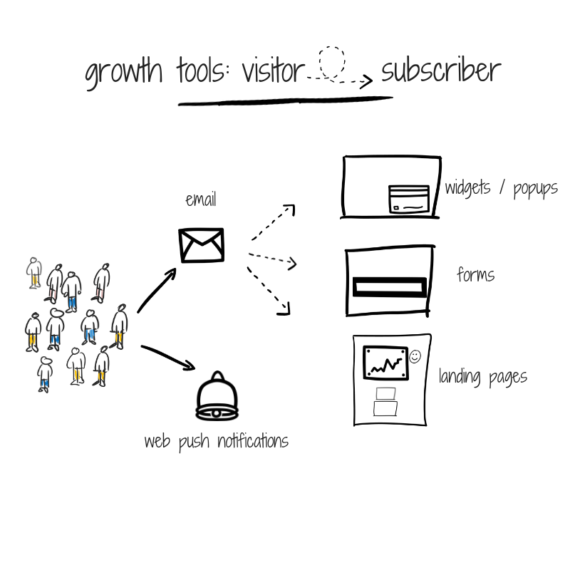 growth-tools_-visitor-to-subscriber