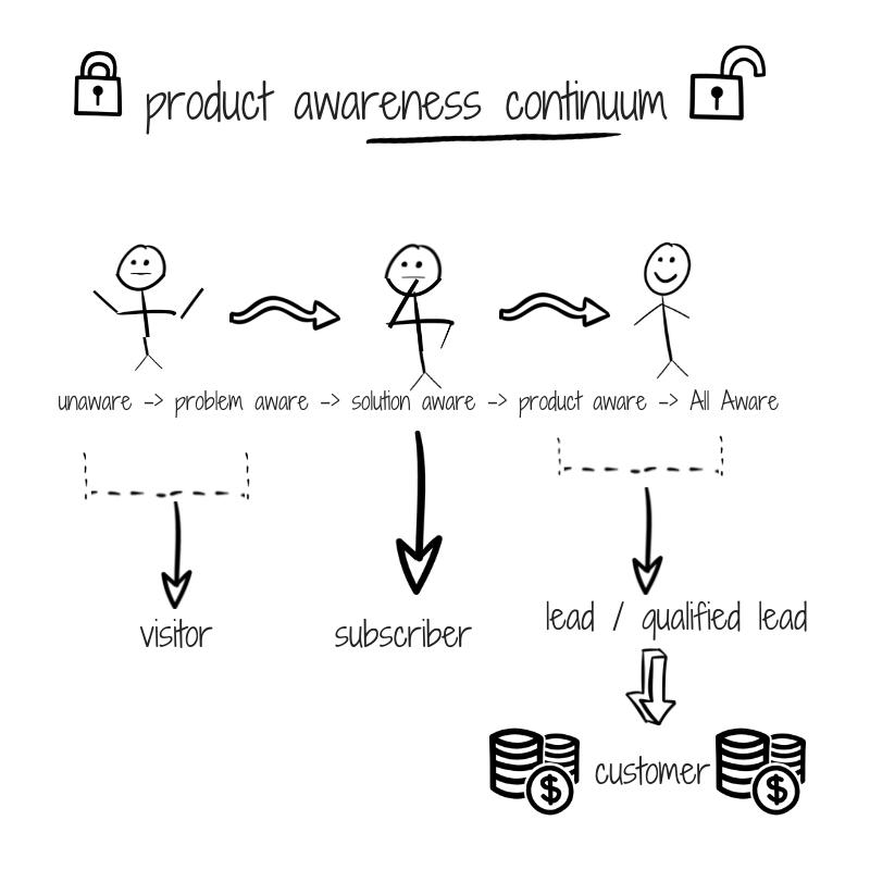 product-awareness--1-