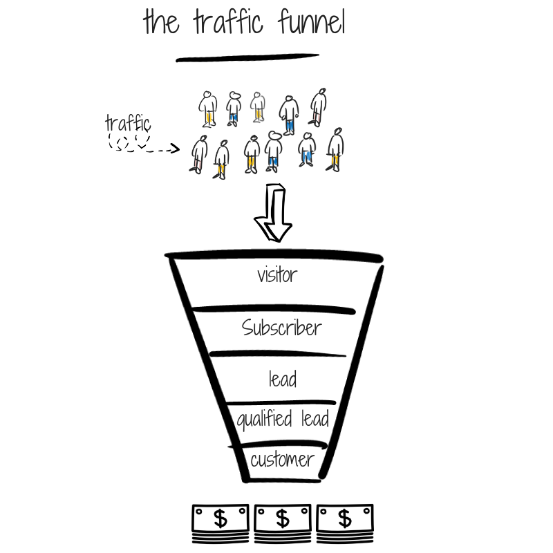 the-traffic-funnel
