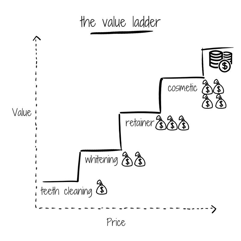 the-value-ladder